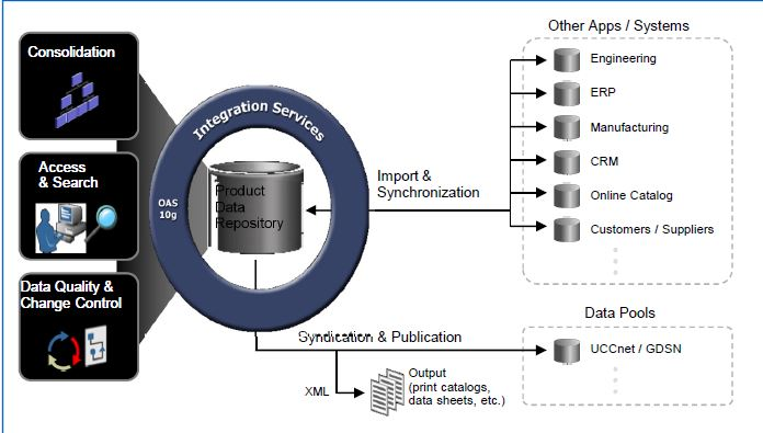 Overview of Oracle Fusion Product Data Hub (PDH)