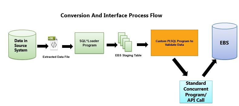 Interface and Conversion Programs